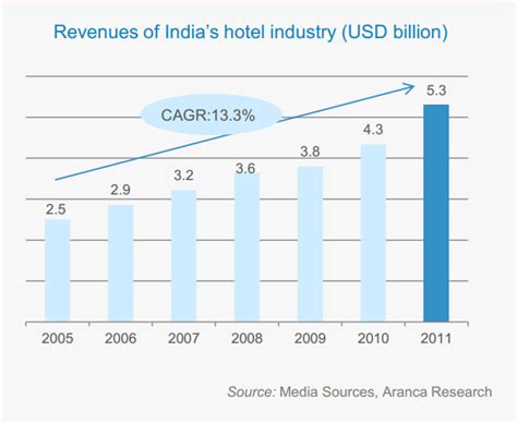 challenges faced by hospitality industry local challenges for global companies india s hospitality