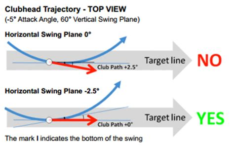 horizontal swing plane understanding ball flight in relationship to the swing