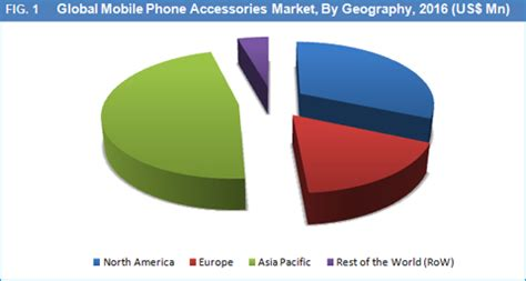 europe mobile phone mobile phone accessories market size and forecast