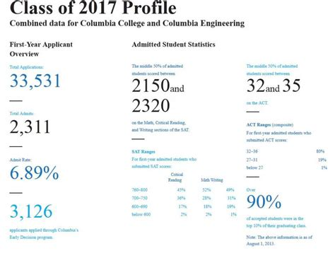 Gpa Requirement For Columbia Mba by Columbia Sat Scores 2018 2019 Studychacha