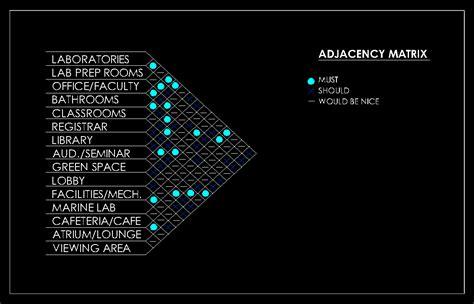 aquarium design criteria arch3610 sp2013 april turner list of spaces matrixes