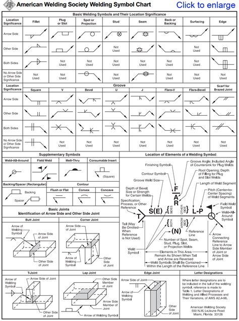 aws electrical aws welding symbols png 965 215 1299 welding