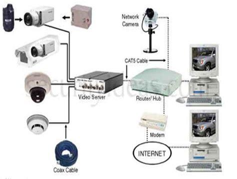 Cctv Rumah Surabaya jual paket kamera cctv parkiran harga murah surabaya oleh