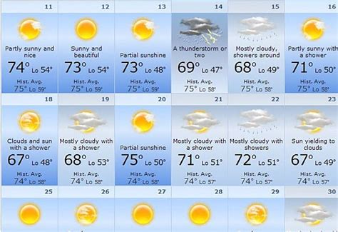 top 28 weather cannon 10 day forecast new york city ny