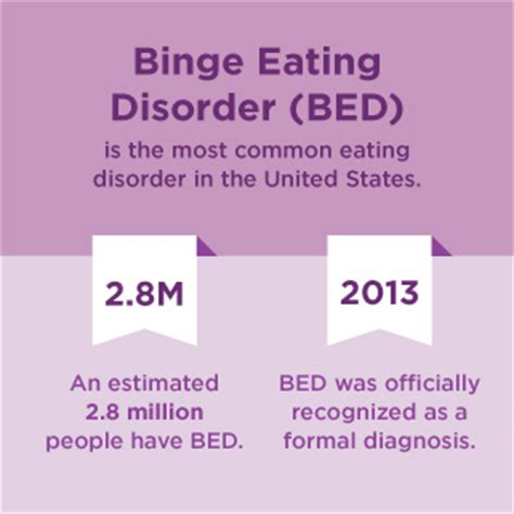 Anorexia Bulimia Bingeing Oh My by Binge Disorder Statistics Facts And You