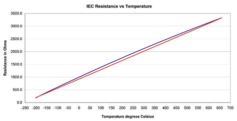 function of current limiting resistor thermistor resistor function 28 images temperature sensor 2012 about instrumentation ptc
