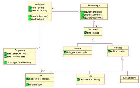 diagramme de classe uml association diagramme de classes uml gestion biblioth 232 que diagramm