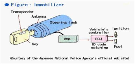 Kunci Kontak Immobilizer kunci immobilizer sistem dan cara kerjanya 0858 8311 3332 ahli kunci mobil immobilizer dan brankas