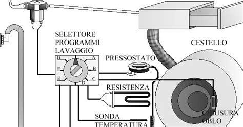 Motore Lavatrice Funzionamento by Come Scegliere Attrezzature Lavatrice Industriale