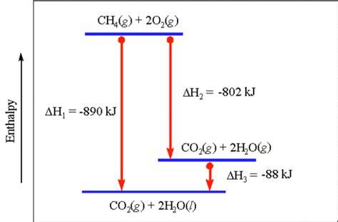 diff b w hydration and hydrolysis 10단원 에너지 요약 네이버 블로그