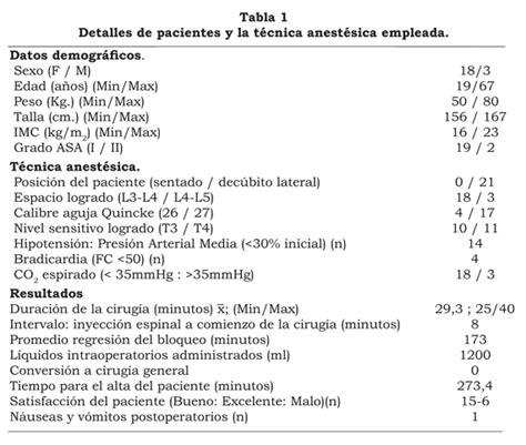 alimentazione dopo colecistectomia dietas pre y post operatoria asportazione della