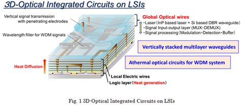 optical integrated circuits a personal perspective araienishiyama laboratory quantum nanoelectronics research center