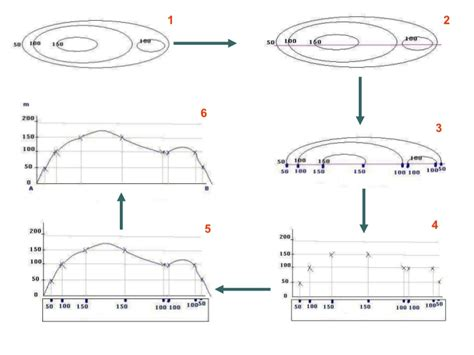 how to do cross sections lesson 12 how to draw a cross section