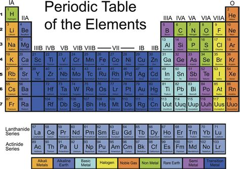 16 Periodic Table by Lanthanum Facts