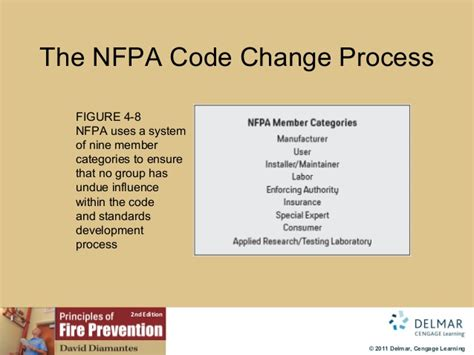 nfpa 101 life safety code 2006 section 7 9 image gallery nfpa code 4