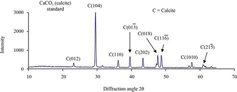 xrd pattern of calcium carbonate x ray diffraction is a promising tool to characterize