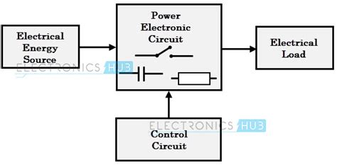 what is a block diagram in electronics 4 different power converters