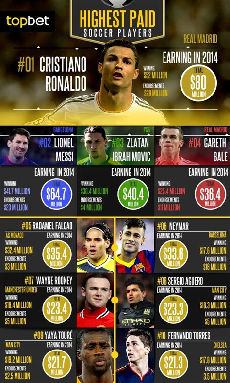 highest paid soccer players best betting tips of the week dontthinkjusteat co