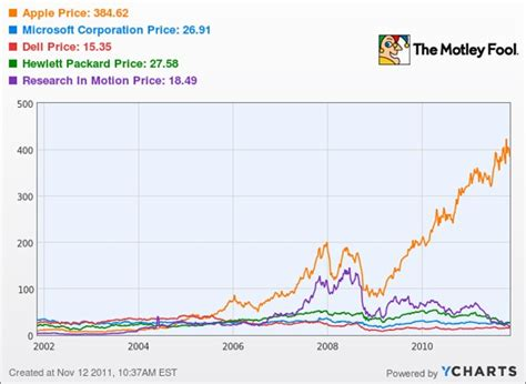 aol stock history chart is apple stock still a buy at today s prices aol finance