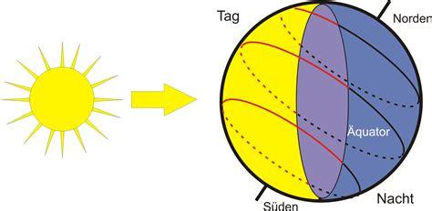 beleuchtung und jahreszeiten auf der erde die sonnenaufg 228 nge eines ganzen jahres astrodicticum