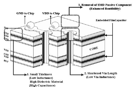 embedded capacitors and resistors embedded resistors and capacitors 28 images embedded thin resistors capacitors and inductors