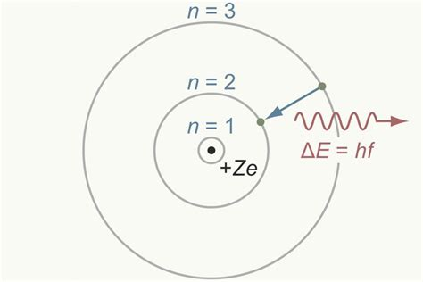 what is the bohr diagram bohr model of the atom overview and exles