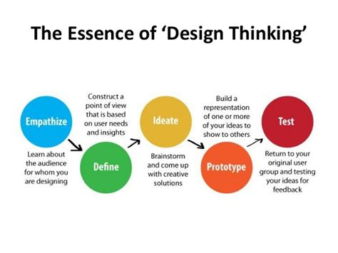 design thinking company growth hacking product design design thinking company