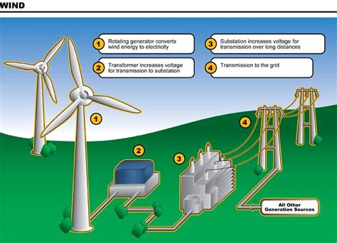diy energy tips on pinterest solar panels wind turbine and fire how does wind energy work diagram more tips and info here