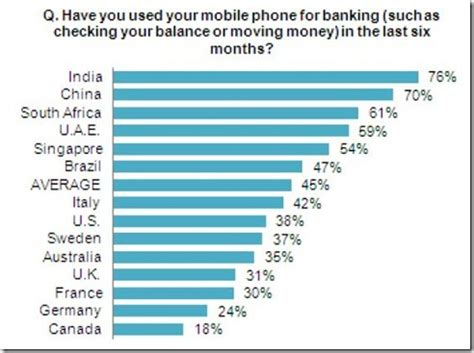 mobile banking in india india s mobile banking adoption highest in world