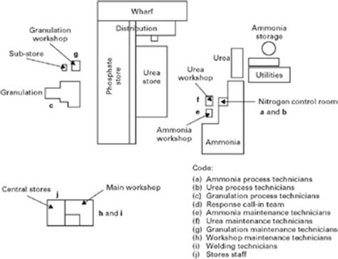 plant layout design case study part 6 case study engineering360
