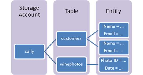 azure table storage query how to use table storage from microsoft azure