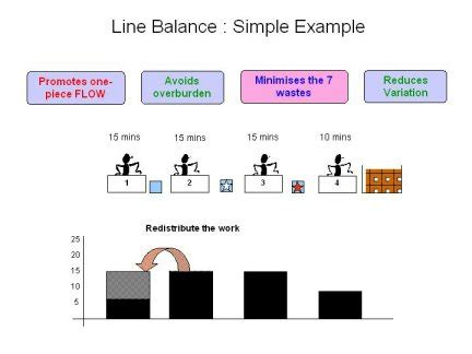 product layout assembly line balancing what is line balancing how can it help you here are