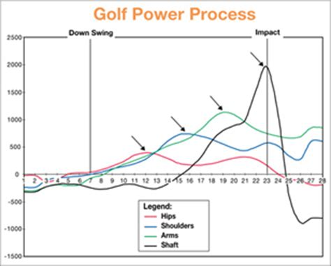 golf swing biomechanics analysis golf swing 3 d biomechanical analysis