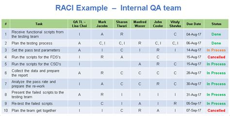 raci matrix template excel project initiation templates 11 free downloads