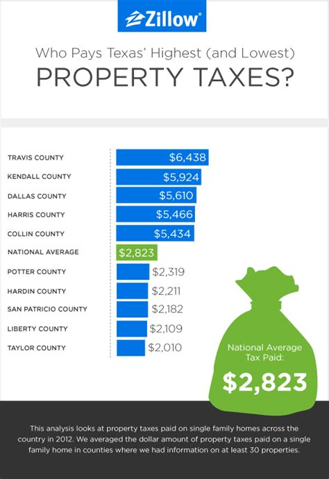 Property Tax Records Tx Property Tax Pay Images