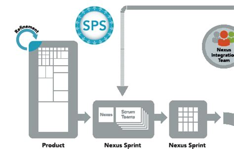 the nexus framework for scaling scrum continuously delivering an integrated product with scrum teams books scaled professional scrum and nexus product backlog