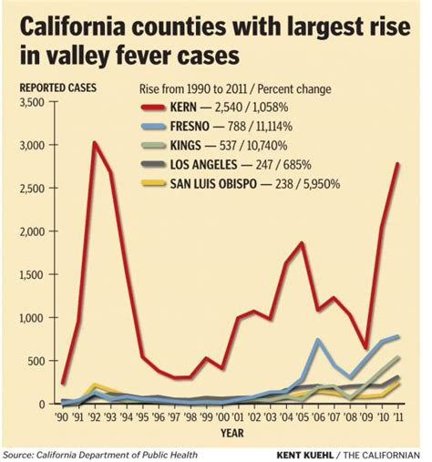 valley fever map california valley fever cases reach epidemic levels but harm remains