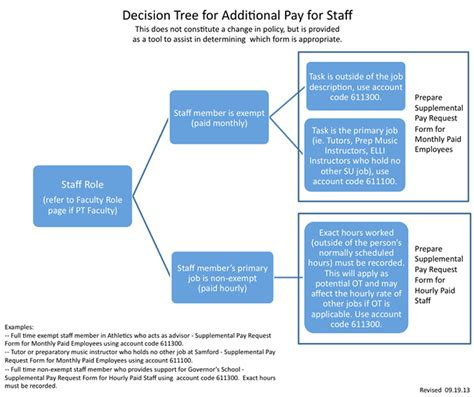 employee tree template request letter for change of payment schedule exle of