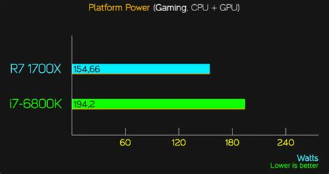 AMD Ryzen 7 1700X and 1700 Official Gaming Performance ... I 7 6800k Benchmarks