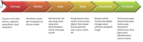 lingkup desain komunikasi visual desain komunikasi visual vs seni murni