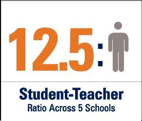 Faculty To Student Ratio Mba Programs by Pepperdine At A Glance Fast Facts Pepperdine