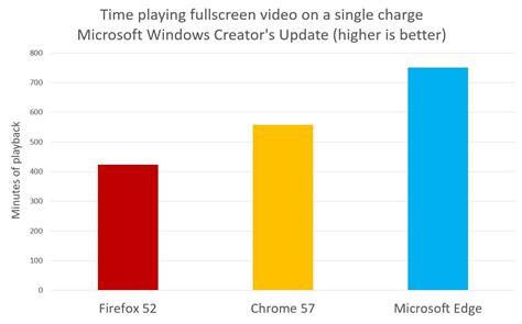 chrome vs edge windows 10 creators update makes edge browser much better