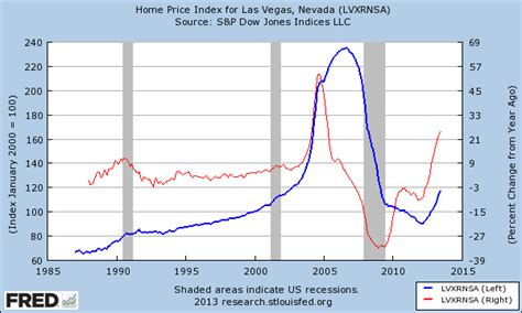 las vegas housing market investors pigging out in las vegas real estate investors pay 50 percent more for