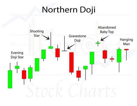 stock pattern doji doji candlestick patterns trendy stock charts