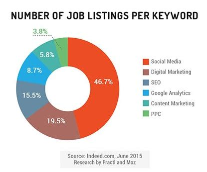 Mba Skills In Demand by Marketing Career Path Top In Demand Digital Marketing Skills