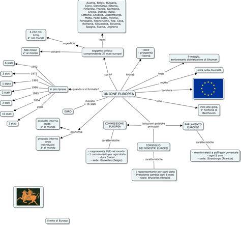 consiglio dei ministri europei ue mappa concettuale