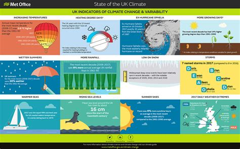 state of the uk climate met office