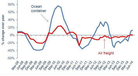air cargo few other industries would tolerate its structural overcapacity capa
