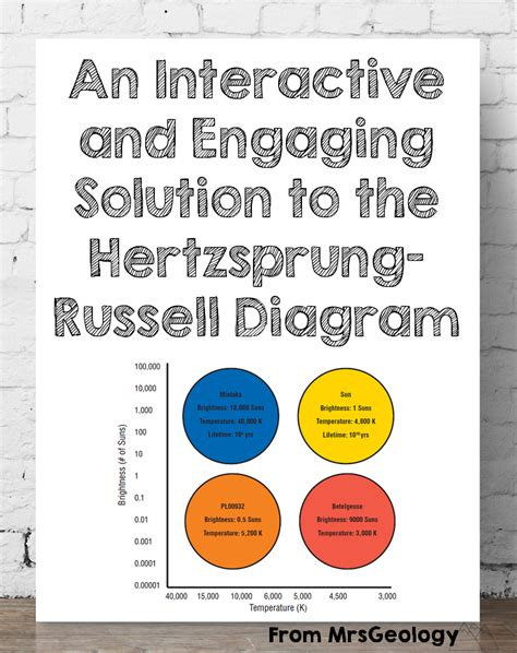 hr diagram interactive an interactive and engaging solution to the hertzsprung