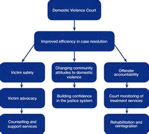 Crime Mapping Literature Review by Literature Review On The Effects Of Domestic Violence On Children Order Custom Essay